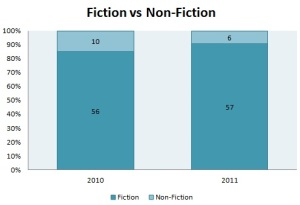 Fiction vs Non-fiction