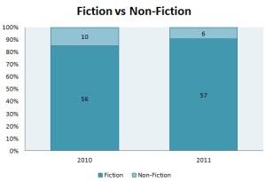 Fiction vs Non-fiction
