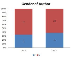 Male vs female authors