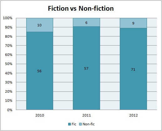 2012Fiction