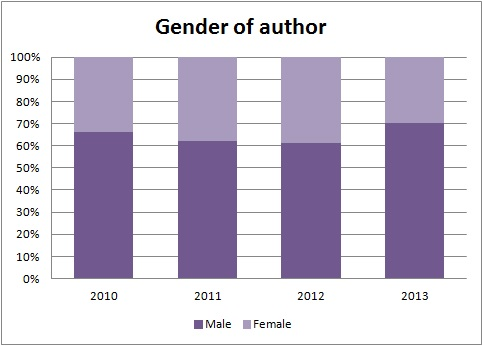 2013_gender