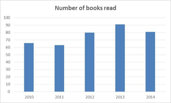 Total books read per year