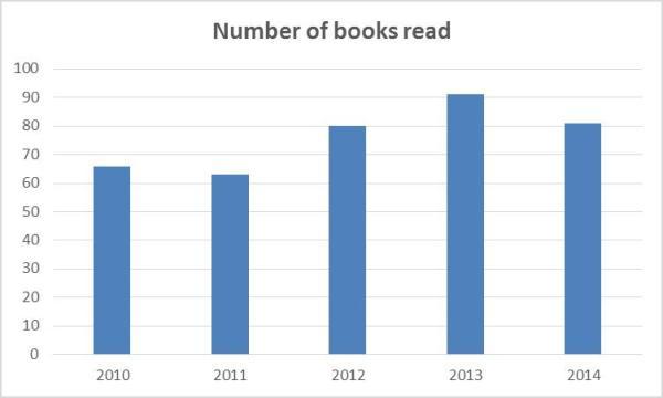 Total books read per year