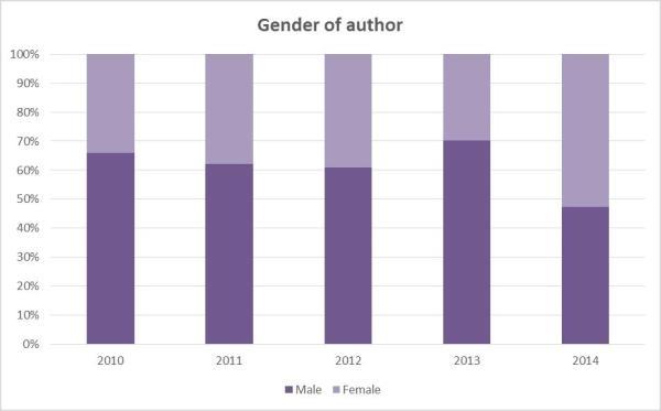Gender of author